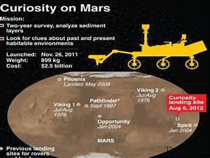 No life on Mars: Nasa