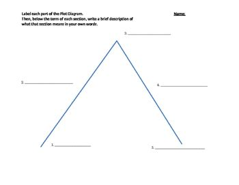 Climax Plot Diagram Blank by Plot Diagram Quiz By Deana F Teachers Pay Teachers