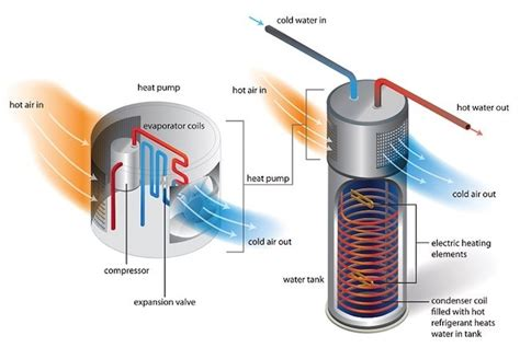Heat Pump Water Heaters  All You Need To Know  Bob Vila