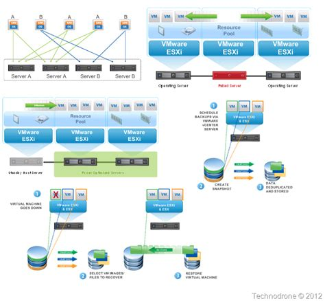 vmware template the unofficial vmware visio stencils technodrone