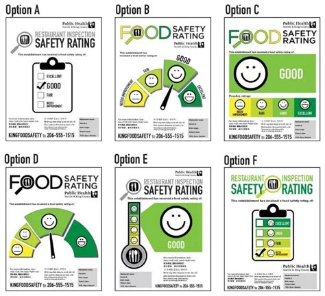 Safety Ratings by The Food Inspection Reporting System King County