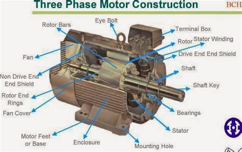 Electric Motor Components by Three Phase Motor Construction Electrical Engineering
