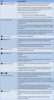 billing specialist resume description roles and responsibilities of billing specialists billing process roles resized