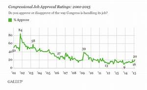 Here's Why Obama and Congress' Approval Ratings Are Up ...