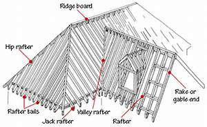 common roofing terms With roof trusses and components ltdtruss diagram