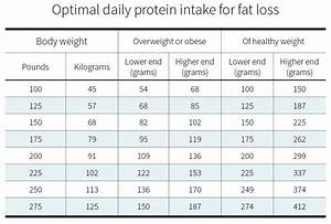 Diet Chart For Lean Muscle Gain How Much Protein Do You Need Per Day Examine Com