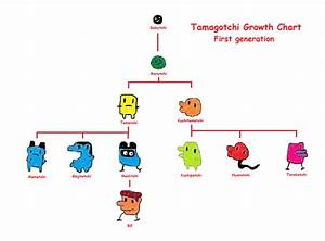 Tamagotchi P1 Growth Chart by liammw8 on DeviantArt