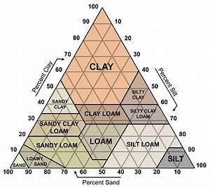 Diy Soil Test