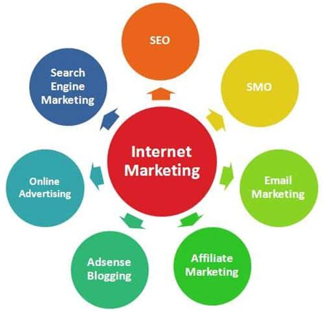 Web Digital Marketing by What Is The Best Marketing Course
