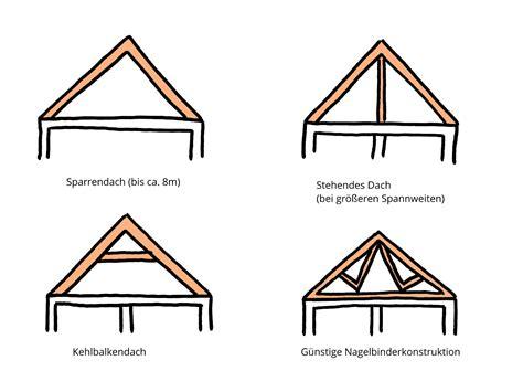 Neuer Dachstuhl Kosten by Kosten Dachstuhl
