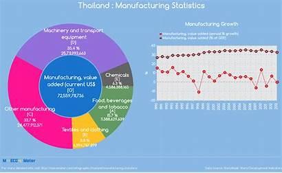 Manufacturing Thailand Statistics Infographic Current