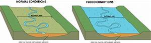 Flooding Creates Floodplains