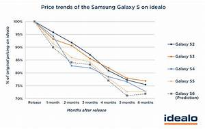 Samsung Galaxy S6 Price Could Plummet Months After Launch