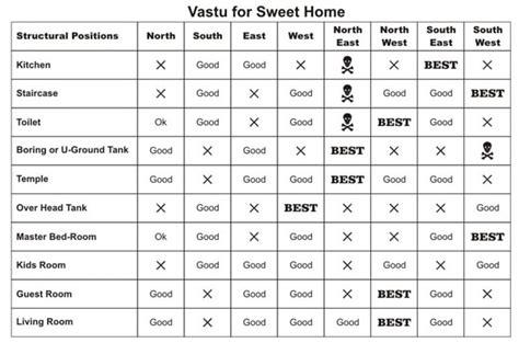 Vastu Shastra For Building Construction Benefits,tips
