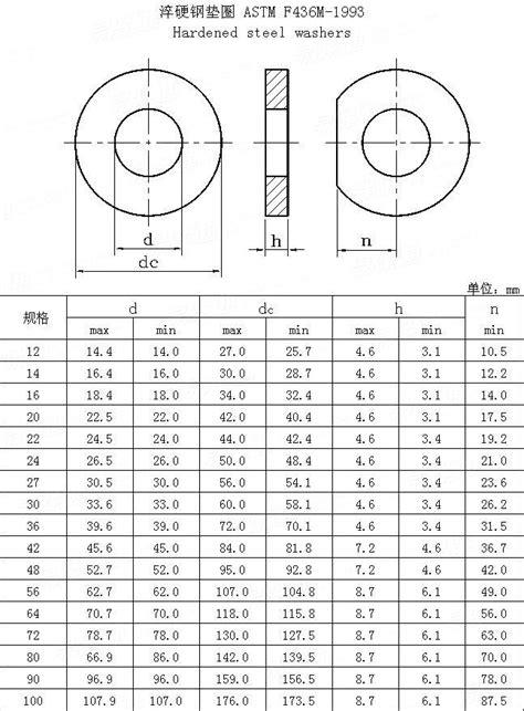 ASTM F 436 (M) - 1993Hardened steel washers