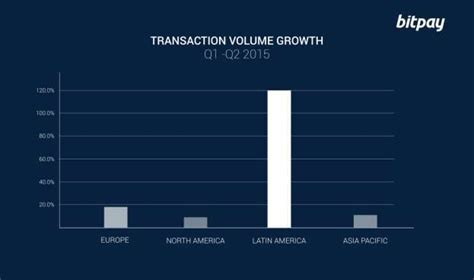 Challenges in tracing bitcoin transactions. Bitcoin Transaction Volume Growth | Download Scientific Diagram
