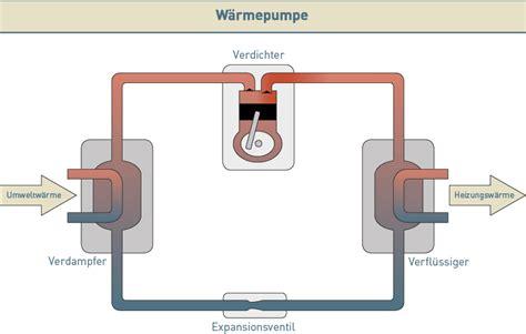 wie funktioniert wärmepumpe wie funktioniert eine erdsonde mit w 228 rmepumpe