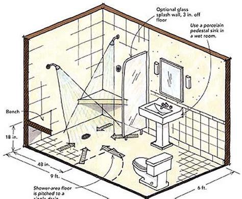 cheap kitchen backsplash standard walk in shower dimensions design decoration 2098