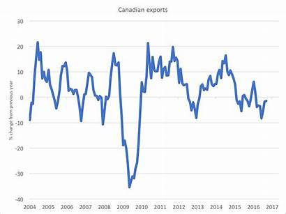 Canada Economy Exports Growing Fast Macleans Interest