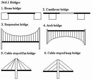 bridges cantilever system google search bridges With diagram3 cantilever