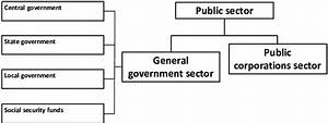 3  Structure Of The Public Sector