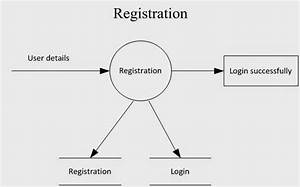 Data Flow Diagram For Reservation System  Download Data