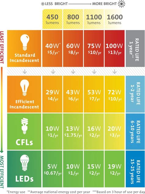 Led Watt Umrechnung by Metal Halide To Led Conversion Chart Illbedead