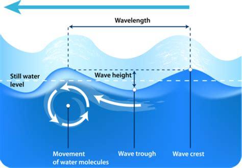 Wind Waves Foundation