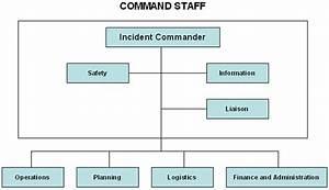 3  Tim Tactical Program Elements
