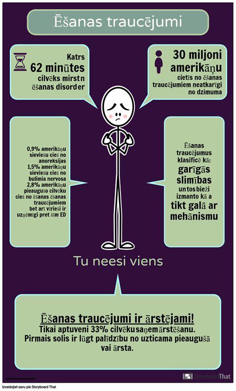 Ēšanas Traucējumu Infographic Darbība Storyboard