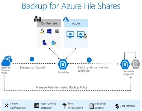 Introducing Backup For Azure File Shares