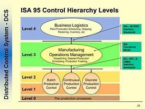 Data Model For Isa95