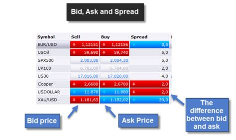 spread bid ask understand your trading platform the look at a