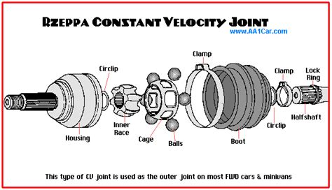 another word for cv joint rebuild constant velocity joints