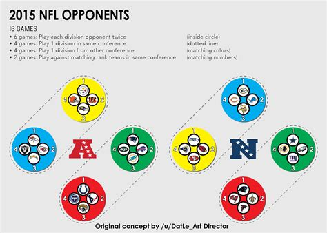 nfl schedule works  post  rnfl infographics