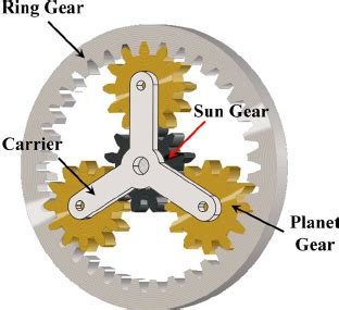 Torsional model of planetary gear stage with M planet