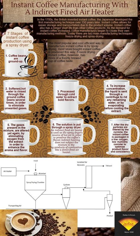 Expired instant coffee could cause espresso expert. Indirect Fired Air Heater Utilized in Instant Coffee Manufacturing   Instant coffee, Fire, Coffee