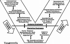 The Systems Engineering Vee Model  6  7