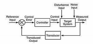 Block Diagram Of A Feedback Control System  18