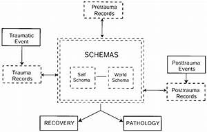 A schematic diagram of Foa and colleagues' integrated ...
