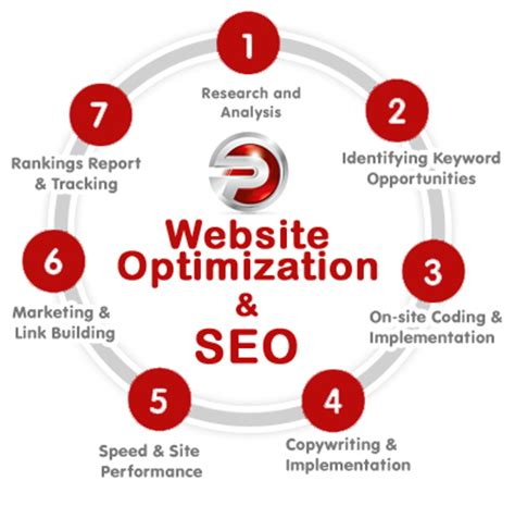 Website Optimization Services - concepts of website optimization guaranteed seo services