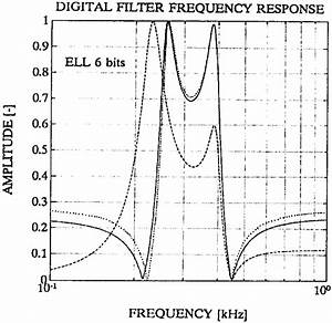 Frequency Response Of The Designed Fourth