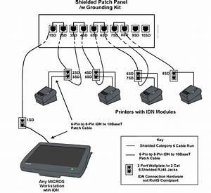 Idn Connectors