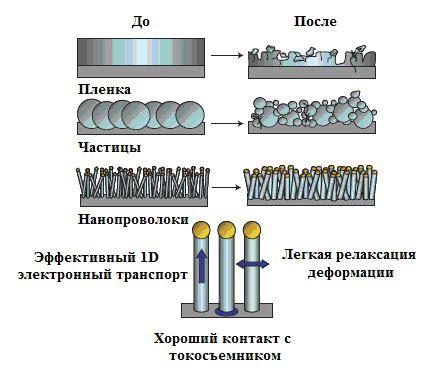 Виды батареек размеры маркировки и характеристики