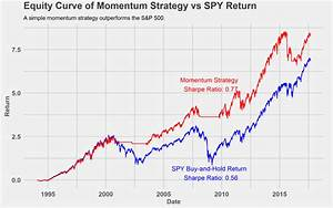 The Definitive Guide To Momentum Investing and Trading ...