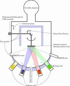 Molecular-beam Epitaxy