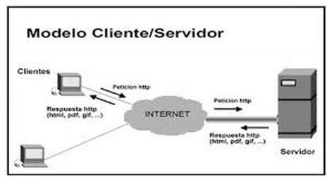 conectando con el servidor proxy de template conceptos y cuadro comparativo naayeelii gaarciia