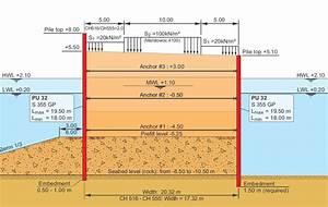 Sheet pile wall design xls : Arcelormittal