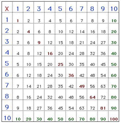 table de multiplication de 1 a 10 a imprimer table de multiplication de 1 10 search results calendar 2015