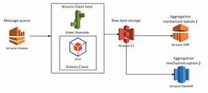 Architecture Of A Big Data Messaging And Aggregation